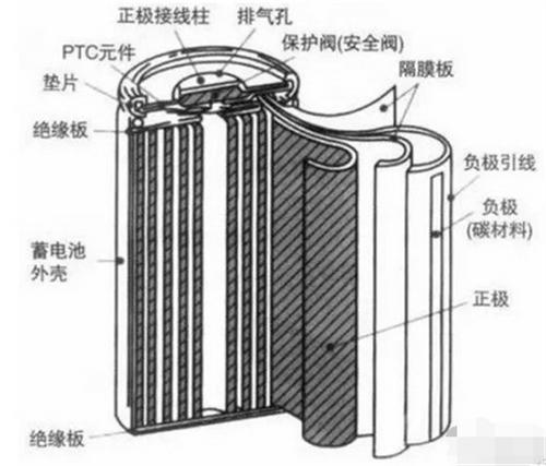 了大型设备上,本文就为大家介绍一下18650电池的知图片