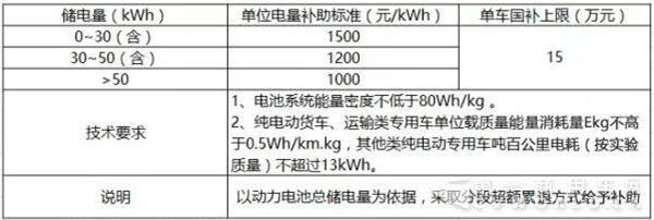 新能源汽车客车,最新补贴方案,纯电动汽车,燃料电池汽车
