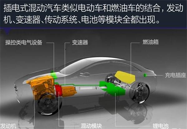 插电式混合动力,新能源汽车,电动跑车