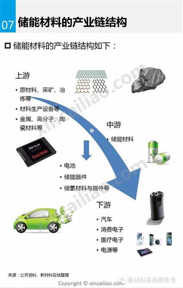 储能材料,新能源汽车,锂电池,动力电池