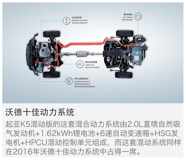 混动B级车,百里油耗,起亚K5,纯电动续航