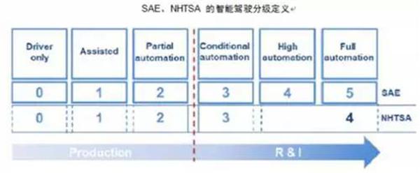 智能驾驶,自动驾驶,辅助,传感器