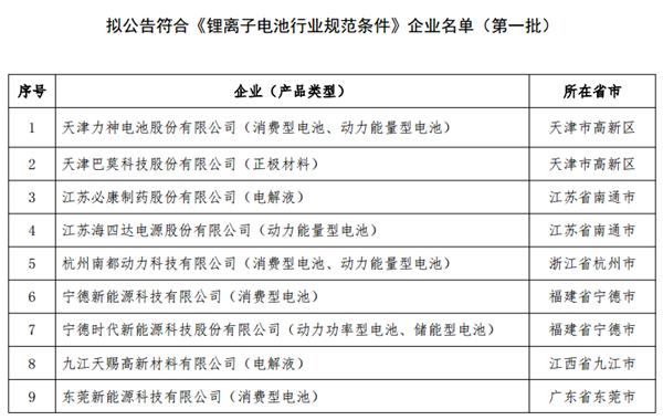 锂离子电池,行业规范条件,江苏海四达,江苏必康制药,动力电池