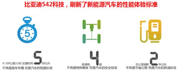 比亚迪,新能源汽车,电动汽车,秦唐宋
