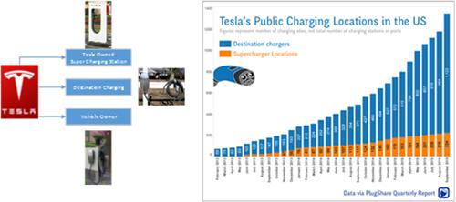 充电桩,电动汽车,动力电池,特斯拉,充电基础设施