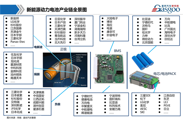 新能源车,动力电池,BMS管理系统