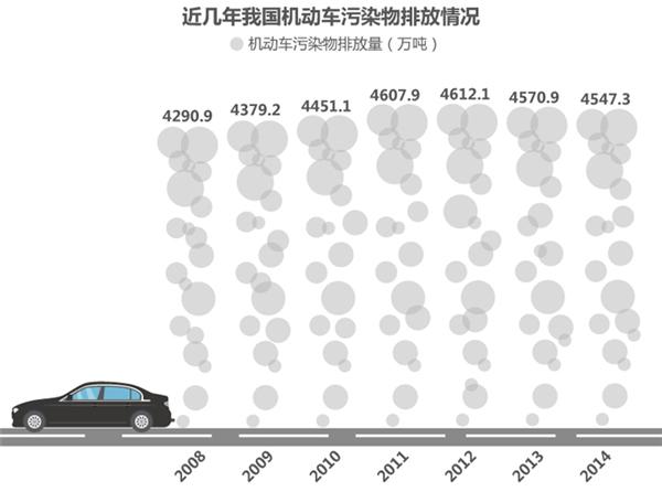 新能源汽车,技术路线图,骗补,充电桩,电动汽车