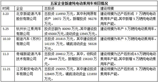 新能源车生产资质,北汽,长江,前途,奇瑞