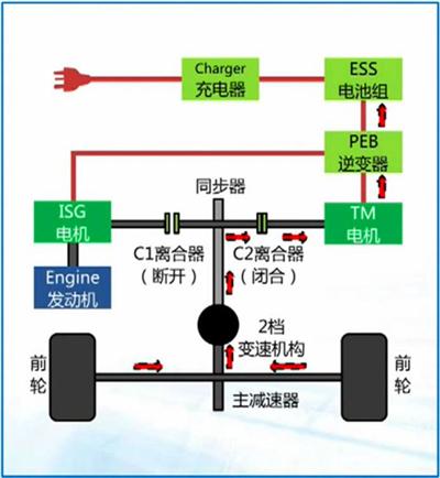 荣威e550混动核心技术解析