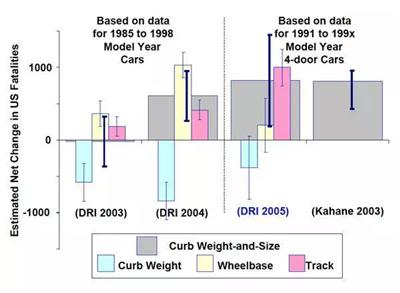 用数据说话:汽车是否越重越安全呢?