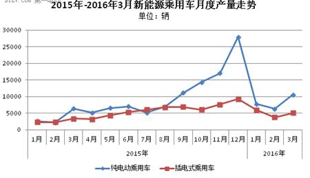 乘联会:3月新能源乘用车市场回暖 销量达1.56万辆