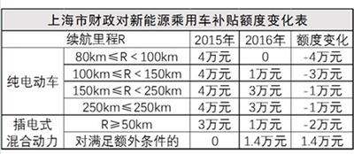 上海新能源新政一出 比亚迪迎来退单潮?
