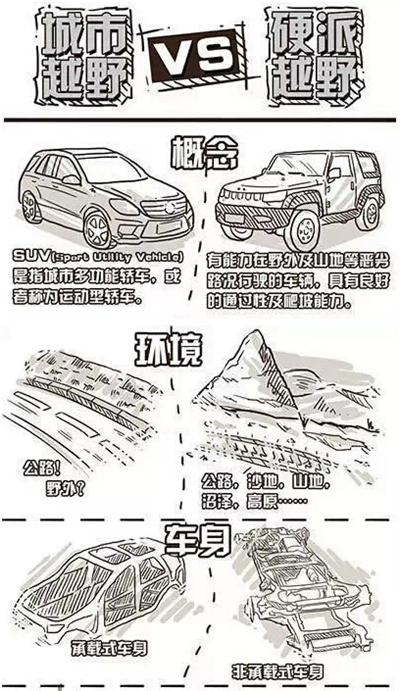 SUV和越野车的区别竟然是这样?
