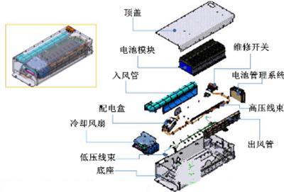 【干货】分析动力电池系统设计