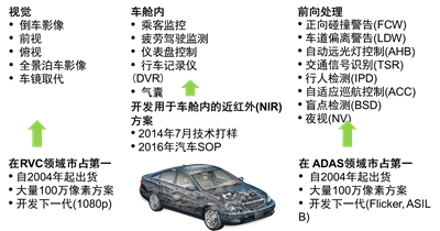 汽车图像传感器在提高行车安全和驾乘体验方面的应用