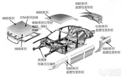 汽车轻量化需要什么材料?铝合金是如何运用的?