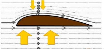 汽车在高速状态下是悬挂越低越稳还是车越重越稳?