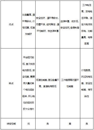 【分析】浅议纯电动物流车动力电池选配问题