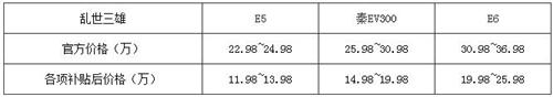 准车主必读之二:比亚迪E6、E5、秦EV300该选谁?