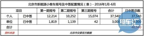 个人小客车弃号率严重?北京新能源汽车的推广BUG大盘点