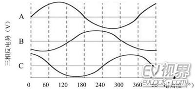 永磁无刷直流电机基本结构及工作原理