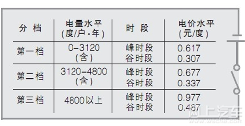 """不止混动车""""吃香"""" 上海买纯电动车有6大好处"""