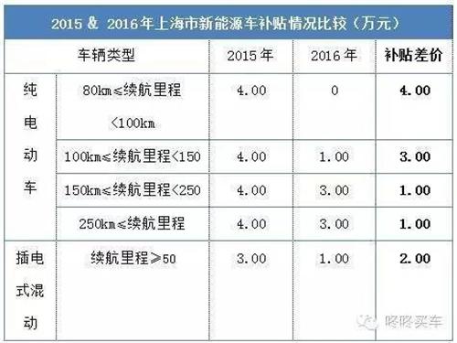 政府补贴减半,厂家补贴取消,比亚迪秦在沪销量岌岌可危?