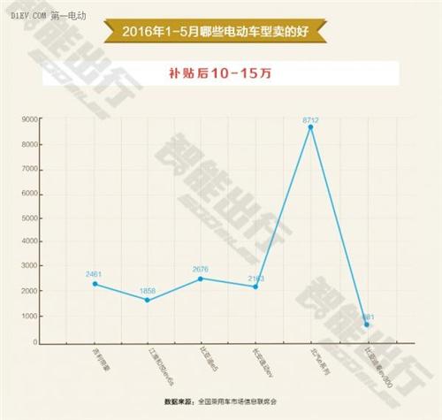 手上不到15万,北京市场上的新能源汽车又能选谁?