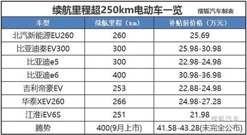 多补两万要不要 盘点续航超250km纯电动车