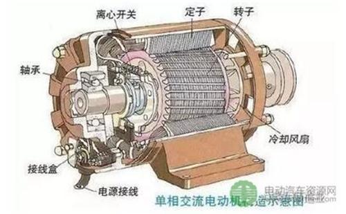 电动汽车的电机怎样产生动力?