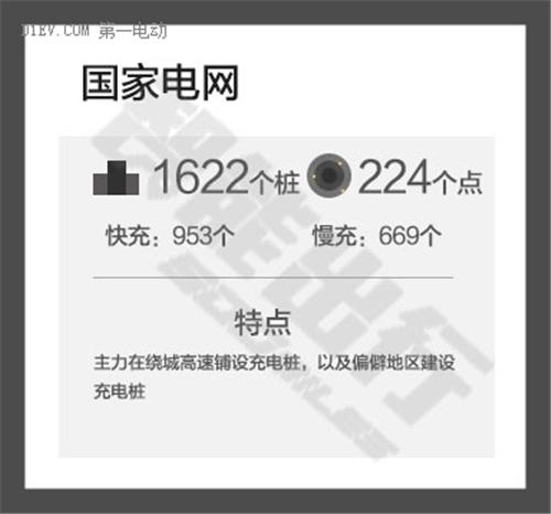 """""""四大带一路""""格局 图解北京充电桩江湖"""