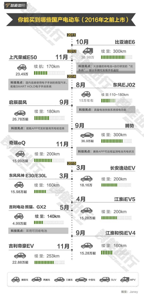 为啥你喜欢的车型没有电动版?车企究竟是怎么规划电动汽车产品的