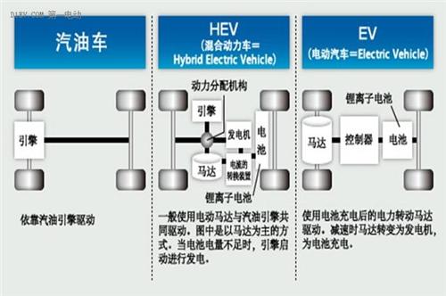 混动与电动路线之争 中国全力发展电动汽车的明智与无奈