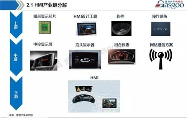 车载HMI系统需要革命性突破 零部件企业该如何布局