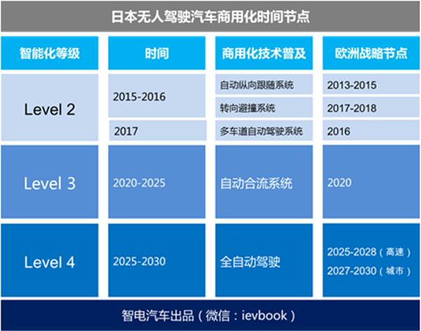 战略三步骤 中国能从日本无人驾驶汽车规划学到什么?