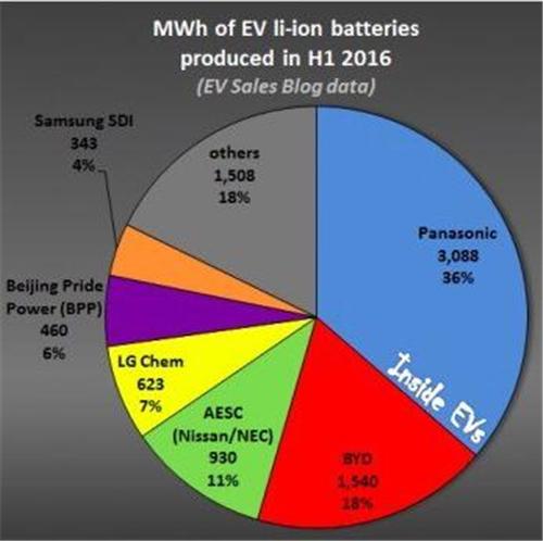 目前全球动力电池市场的发展已远远超过了电动汽车本身.