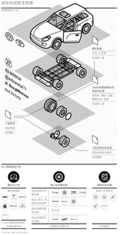 互联网造车