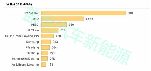 上半年全球动力电池产量TOP10 中国入围四家