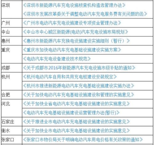 最新50省市电动汽车充电规划和11省市充电补贴 上海补贴手段最全