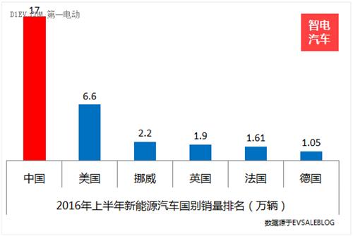 半年销量看形势!中国新能源汽车产业的四喜四忧
