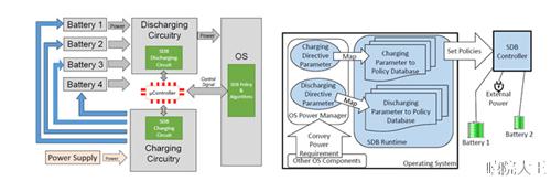 电池也大数据起来了!告诉你微软的新型电池管理技术