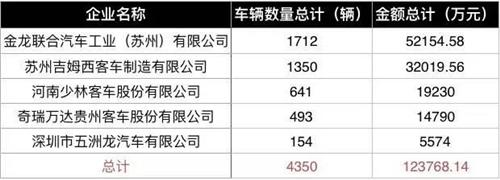 新能源车骗补完整名单泄露 72家车企狂骗92亿!