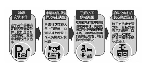 一文带你了解安装充电桩到底要走怎样的流程,花多少钱?