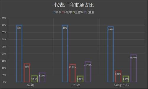 电动汽车电池领域的中日韩「三国杀」
