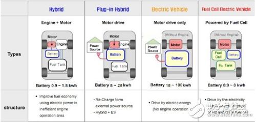 电动汽车BMS保护,电子保险丝不可轻视!