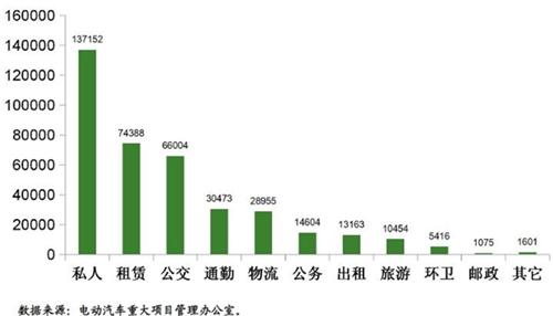 王秉刚:新能源汽车尚未进入快速发展期,可从八个方面推动市场化