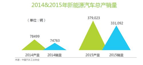 中国赶超美国成最大新能源车市场