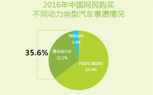 中国和世界能源消费结构对比图