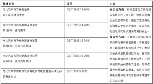 新能源汽车产业链研究(充电设施篇)