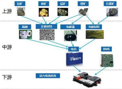 解读动力电池供应链及重点企业 - ofweek新能源汽车网